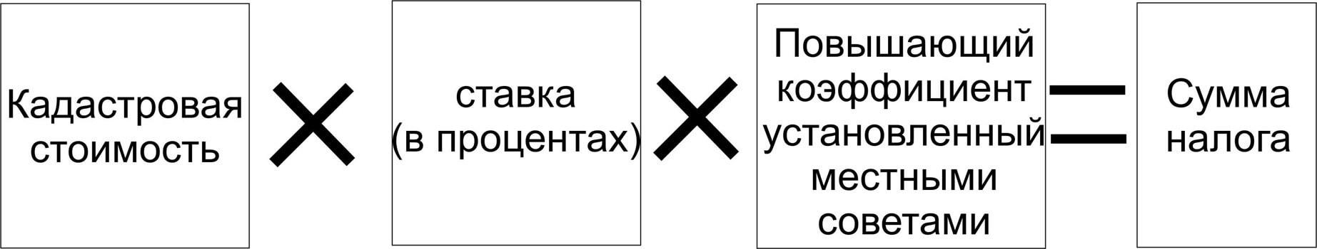 zemelnaya-deklaraciya-pravila-vychisleniya-zemelnogo-nalog