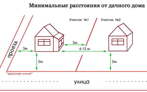 требования к жилым домом